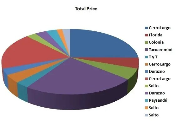 Uruguay total price