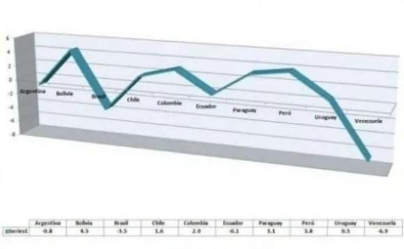 gráfico Paraguay crecerá un 3,1% este 2016
