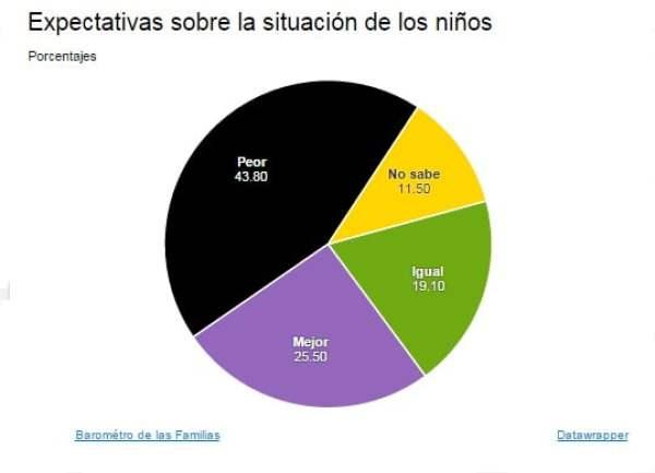 Expectativas sobre la situación de los niños en España