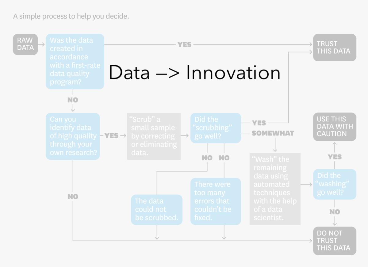 Innovation eats data for breakfast