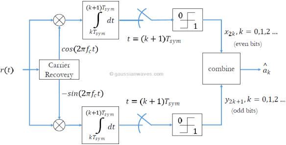 Qpsk modulation and demodulation gaussianwaves waveform simulation model for qpsk demodulation ccuart Choice Image