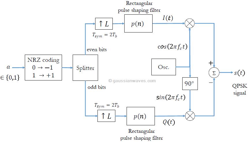 qpsk modulation and demodulation gaussianwaves rh gaussianwaves com Constellation Diagram Carrier Wave