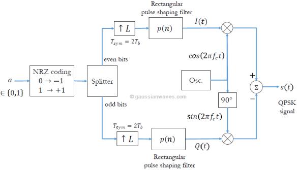 Qpsk Matlab Code