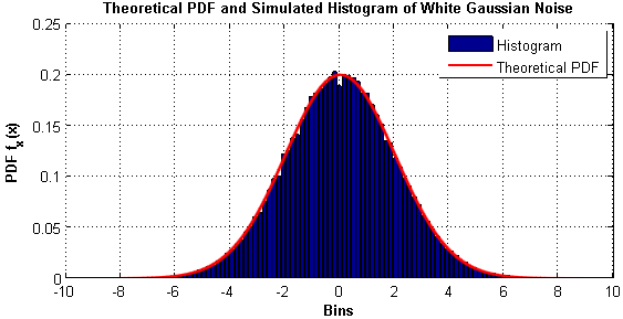 Simulation and Analysis of White Noise in Matlab | GaussianWaves