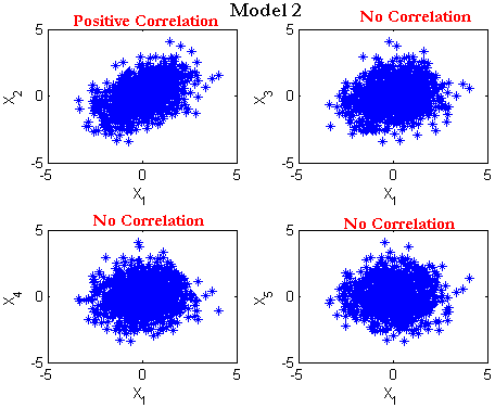AutoCorrelation (Correlogram) and persistence – Time series