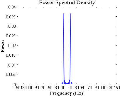 Power Spectral Density using FFT how to plot in Matlab