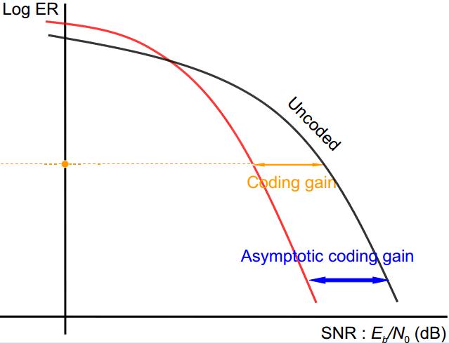 asymptotic Coding gain | GaussianWaves