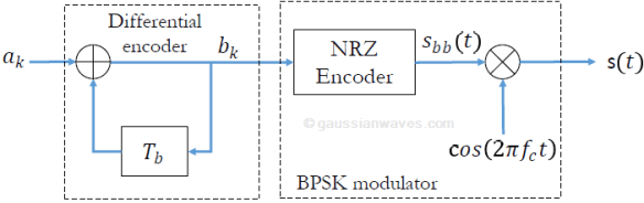 Coherent detection of Differentially Encoded BPSK (DEBPSK