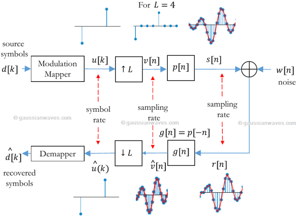 Implementing a matched filter system with SRRC filtering | GaussianWaves