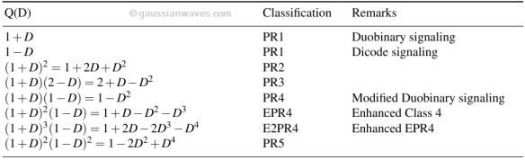Impulse response and frequency response of PR signaling