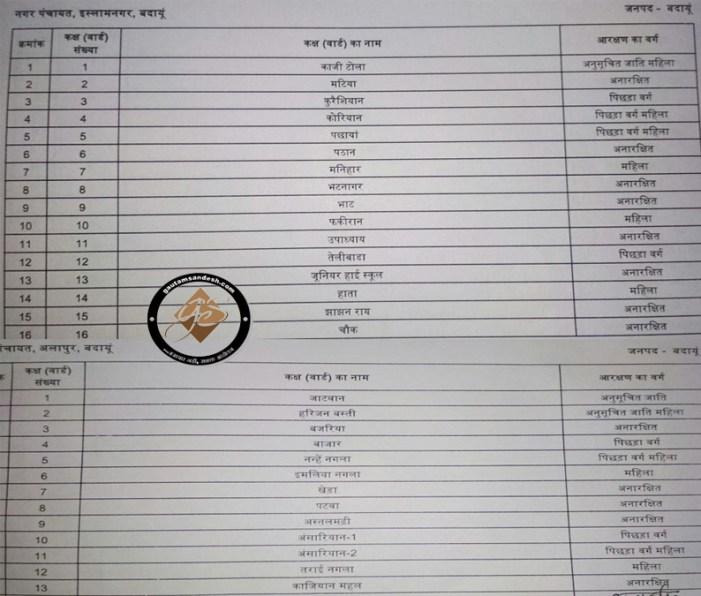 अलापुर, इस्लामनगर और ककराला के वार्डों के आरक्षण की सूची तैयार