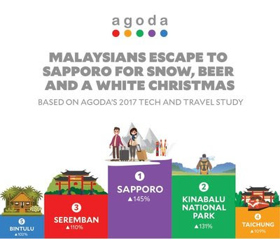Malaysians Escape the Heat to Sapporo for Year-End Holidays