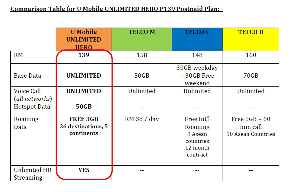 Comparison Table for U Mobile UNLIMITED HERO P139 Postpaid Plan