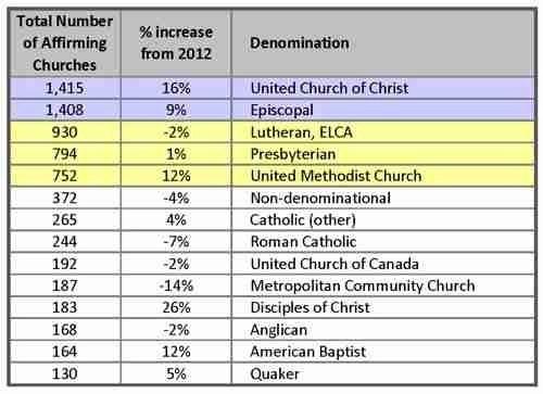 2013-Church-Data-Total-Number-Churches-Chart