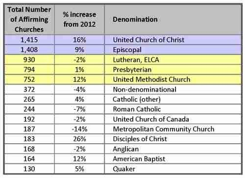 2013-Church-Data-Total-Number-Churches-Chart