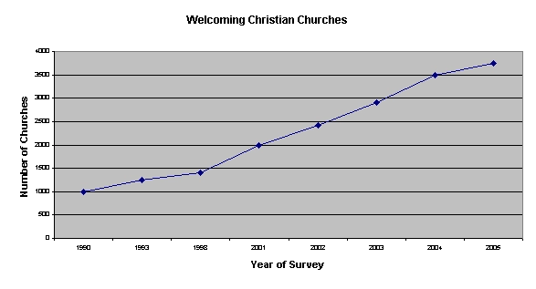 welcoming-churches-2005-graph