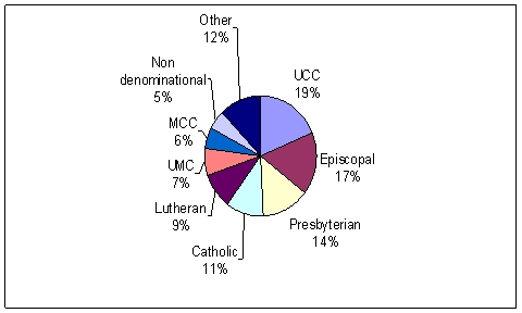 welcoming-churches-2006-pie-chart