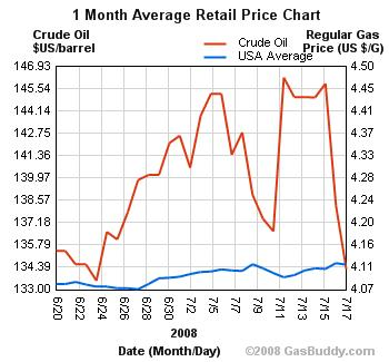 Bush dropped oil prices