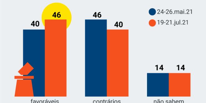 Número de Brasileiros que são a favor do voto auditável cresce e já é maioria, diz pesquisa