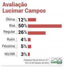 Avaliação Lucimar Campos VG
