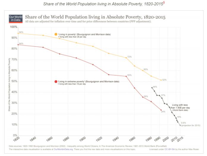Disponível em: https://ourworldindata.org/extreme-poverty Governos do PT
