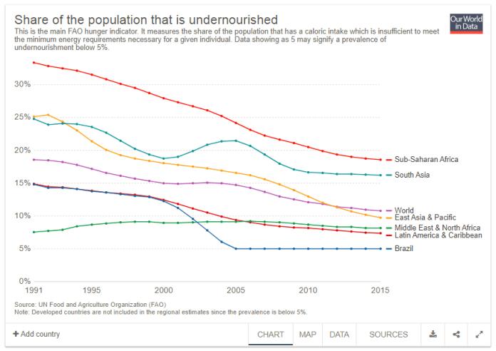 Disponível em: https://ourworldindata.org/hunger-and-undernourishment
