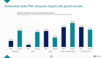 Slide Rapporto PMI campania-page-015
