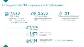 Slide Rapporto PMI campania-page-018