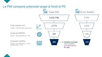 Slide Rapporto PMI campania-page-019