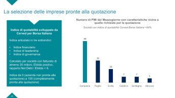 Slide Rapporto PMI campania-page-020