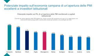 Slide Rapporto PMI campania-page-021