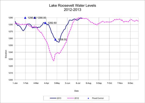 Level of Lake Roosevelt (feet above sea level)