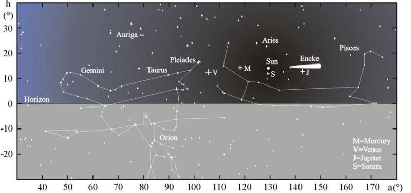 układ obiektów na niebie