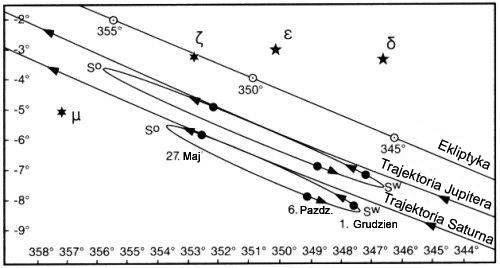 trajektorie Jowisza i Saturna w maju 7 r. p.n.e.