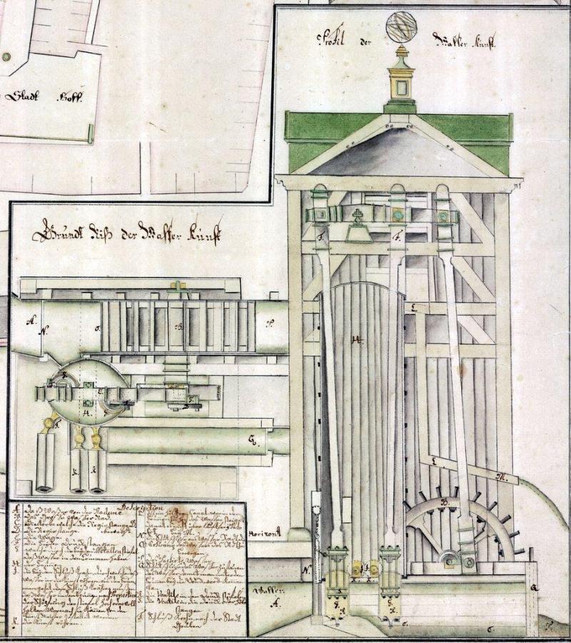 Mechanizm Kunsztu wg ryciny Jacoba Leupolda z 1729 r