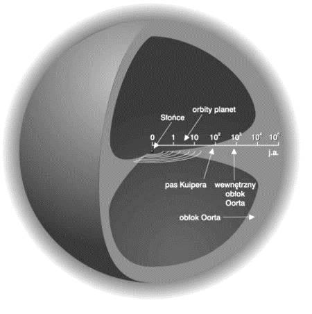 Schemat geometrii i rozmiarów obłoku Oorta w stosunku do wewnętrznej części Układu Słonecznego