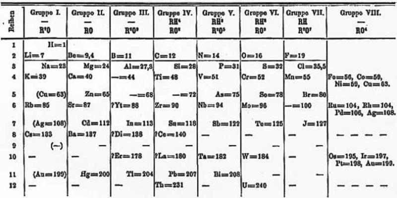 A tak wyglądała tablica pierwiastków, którą Dimitrij Mendelejew opublikował w 1871 roku.