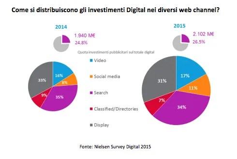 fare webmarketing con i video sui social