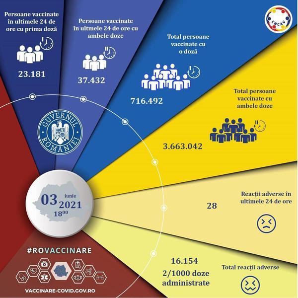 România: 60.613 de persoane, vaccinate anti-COVID în ultimele 24 de ore