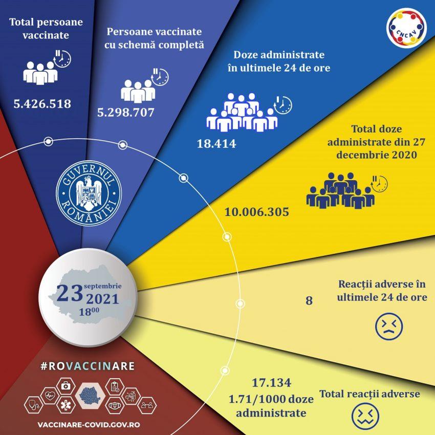 Peste 18.000 de persoane s-au imunizat în ultimele 24 de ore