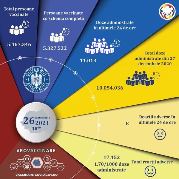 11.000 de persoane, imunizate în ultima zi