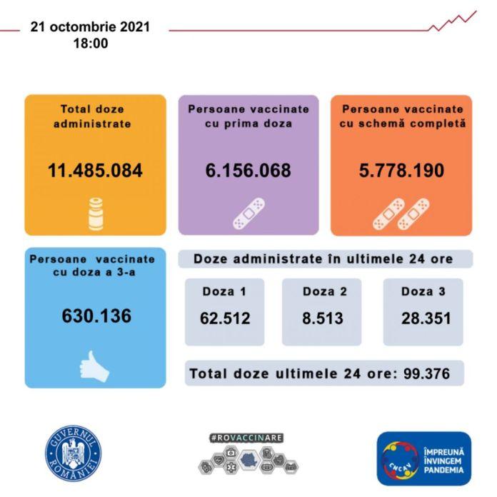Aproape 100.000 de români s-au imunizat anti-Covid într-o zi