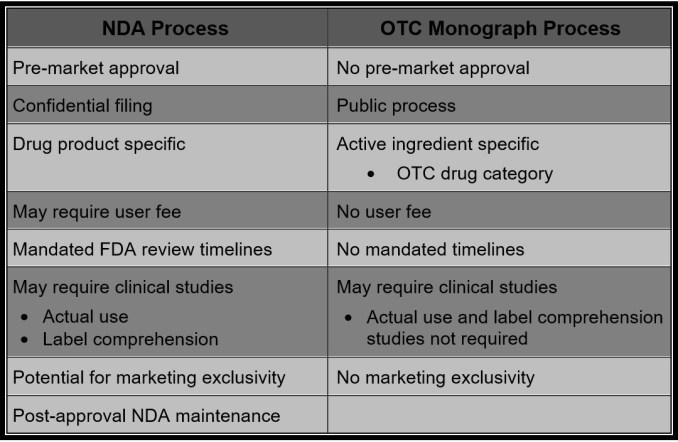 NDA vs Monograph2