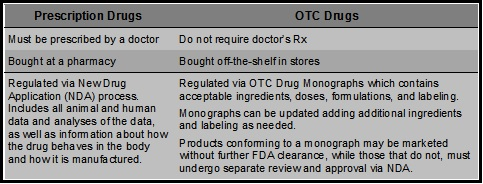 Rx vs OTC Drugs