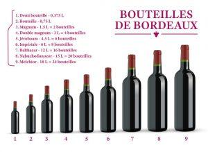 La Taille et le Nom des Bouteilles de Vin