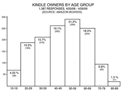 70% of Kindle Owners are Over 40 ... how about YOU!?!  70% of Kindle Owners are Over 40 ... how about YOU!?!