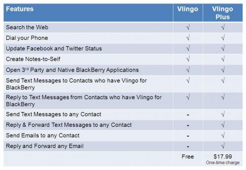 vlingo_feature_matrix1
