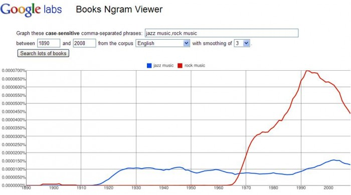 Google Ngrams Lets You Search Historical Word Usage