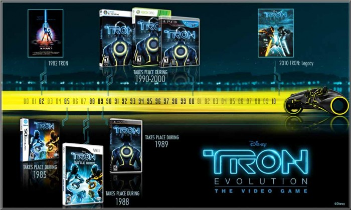 PlayStation 3 Game Review: TRON: Evolution