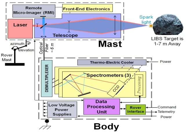 Cool Tech Stuff: Next Mars Rover to Use Laser Spectrometer for 'Real Time' Decision-Making
